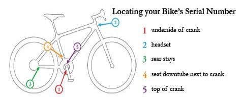 Ebike FAQ - Bike serial number location